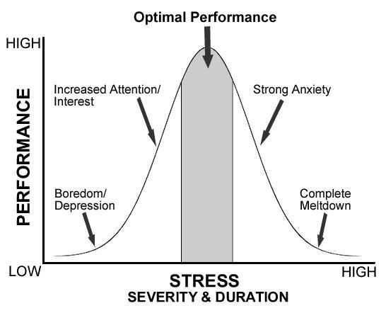 stressgraph