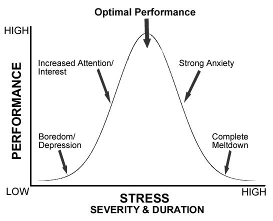 stressgraph2