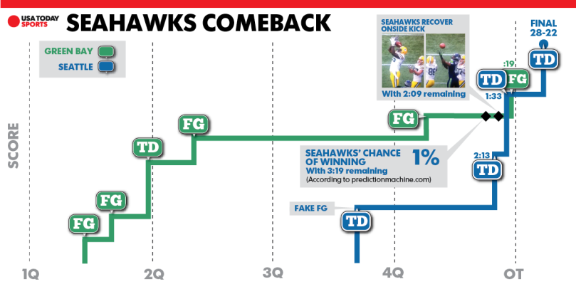 Seahawks-improbable